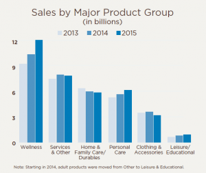 Major Product Group